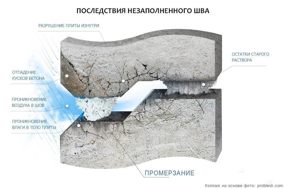 промерзание шва инфографика